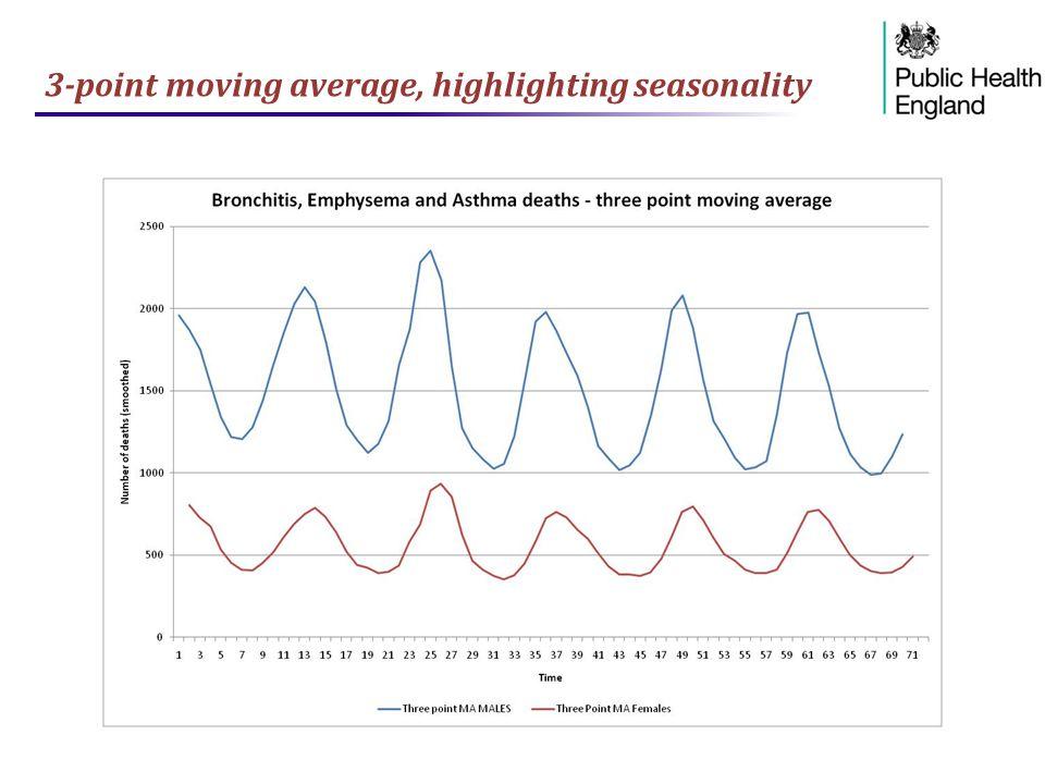 3-point moving average, highlighting seasonality