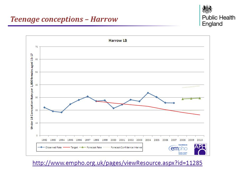 Teenage conceptions – Harrow