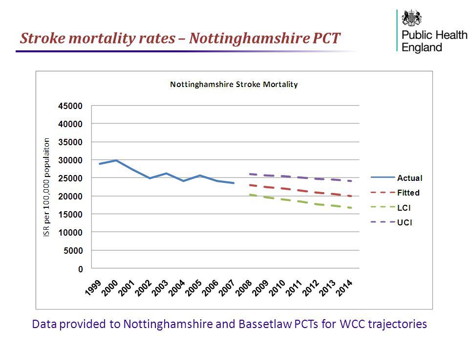 Stroke mortality rates – Nottinghamshire PCT