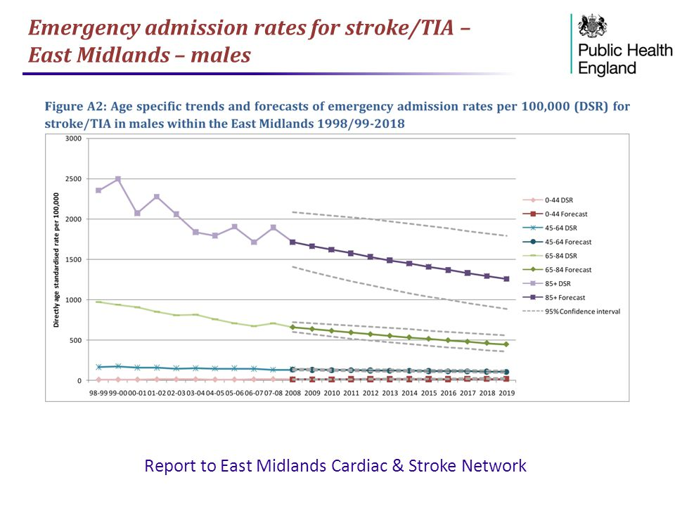 Emergency admission rates for stroke/TIA – East Midlands – males