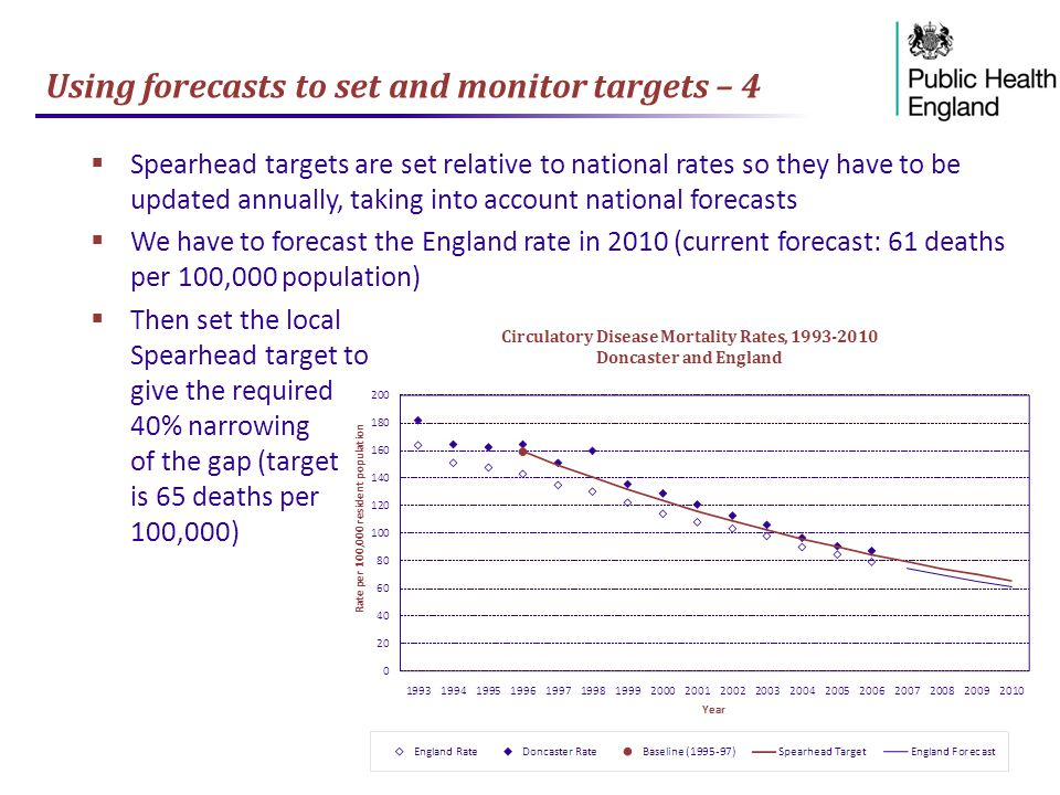 Using forecasts to set and monitor targets – 4