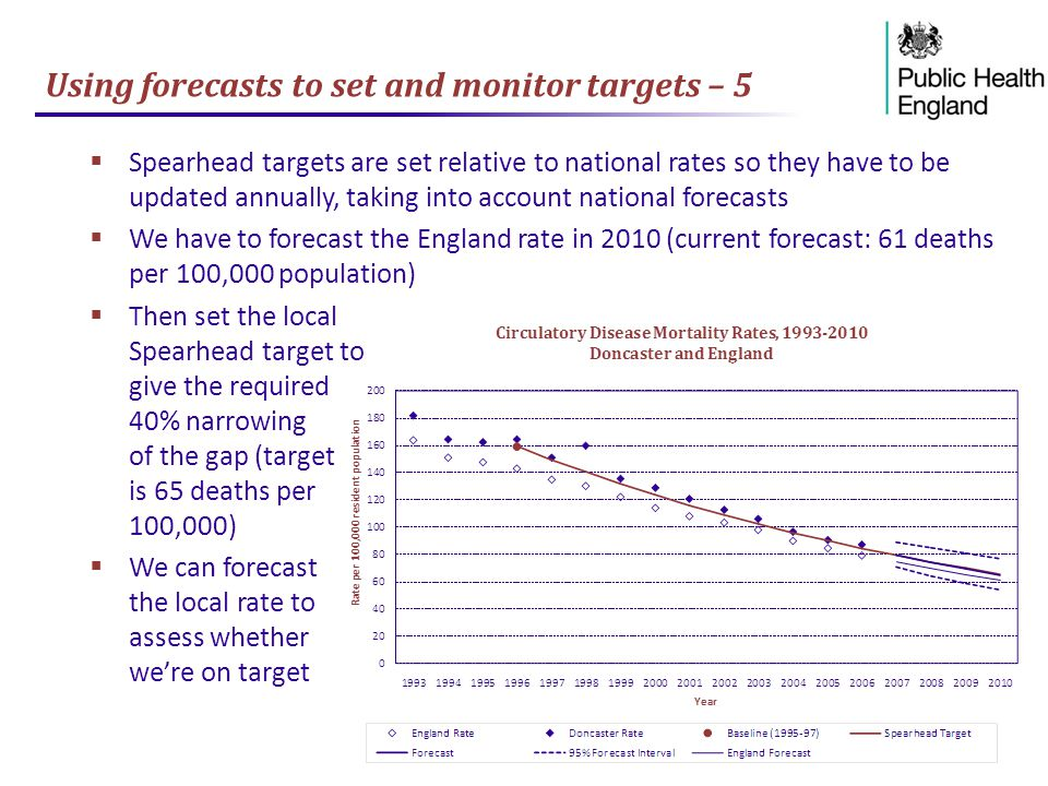 Using forecasts to set and monitor targets – 5