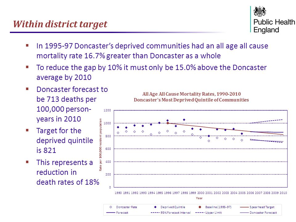 Within district target