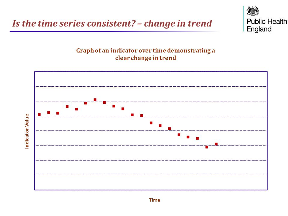 Is the time series consistent – change in trend