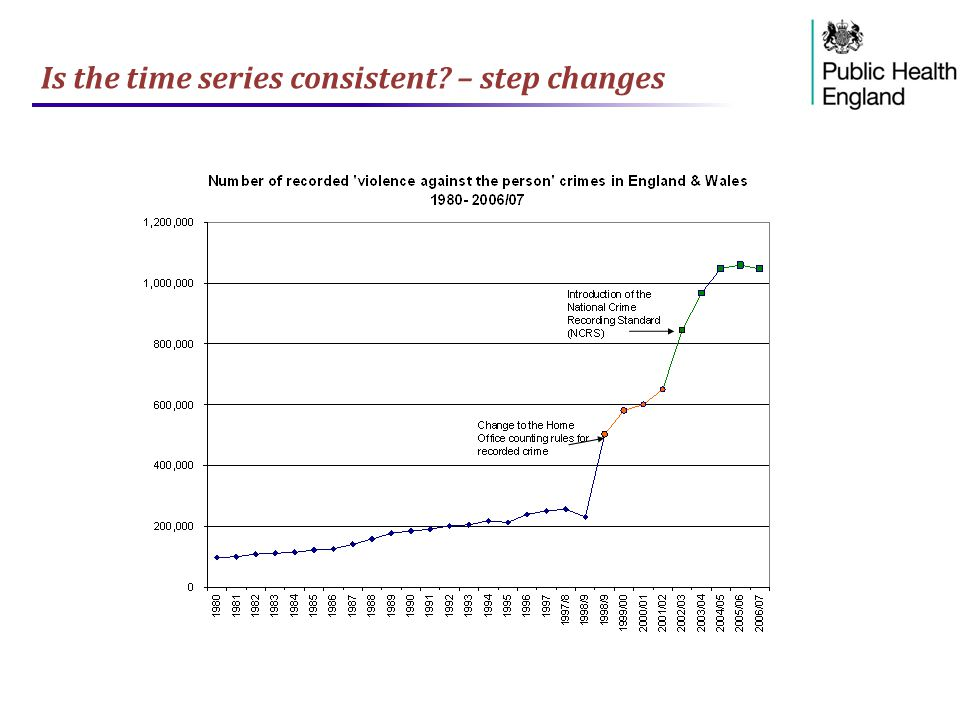 Is the time series consistent – step changes