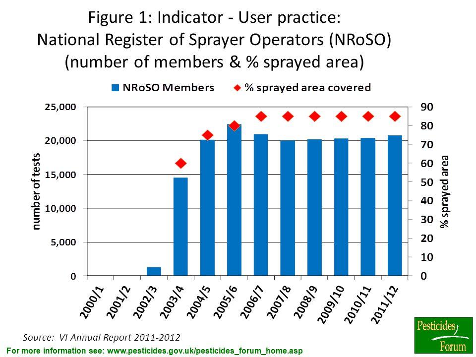 Figure 1: Indicator - User practice: National Register of Sprayer Operators (NRoSO) (number of members & % sprayed area)