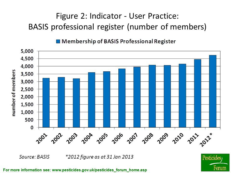 Figure 2: Indicator - User Practice: BASIS professional register (number of members)