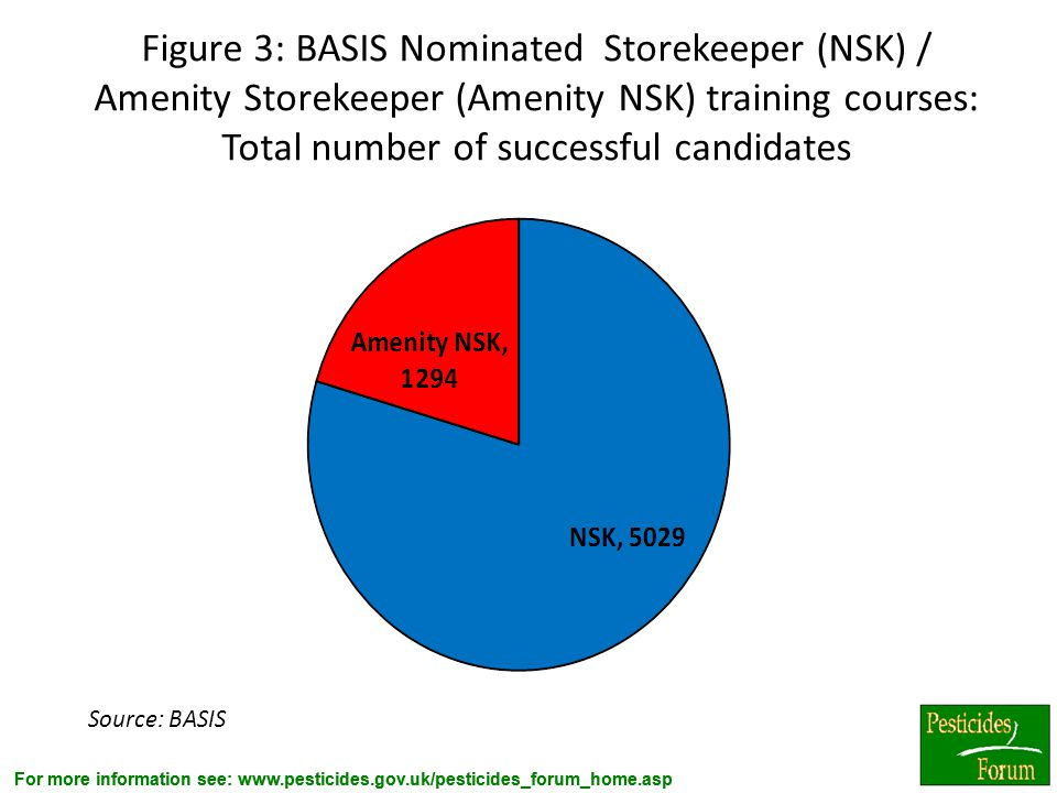 Figure 3: BASIS Nominated Storekeeper (NSK) / Amenity Storekeeper (Amenity NSK) training courses: Total number of successful candidates