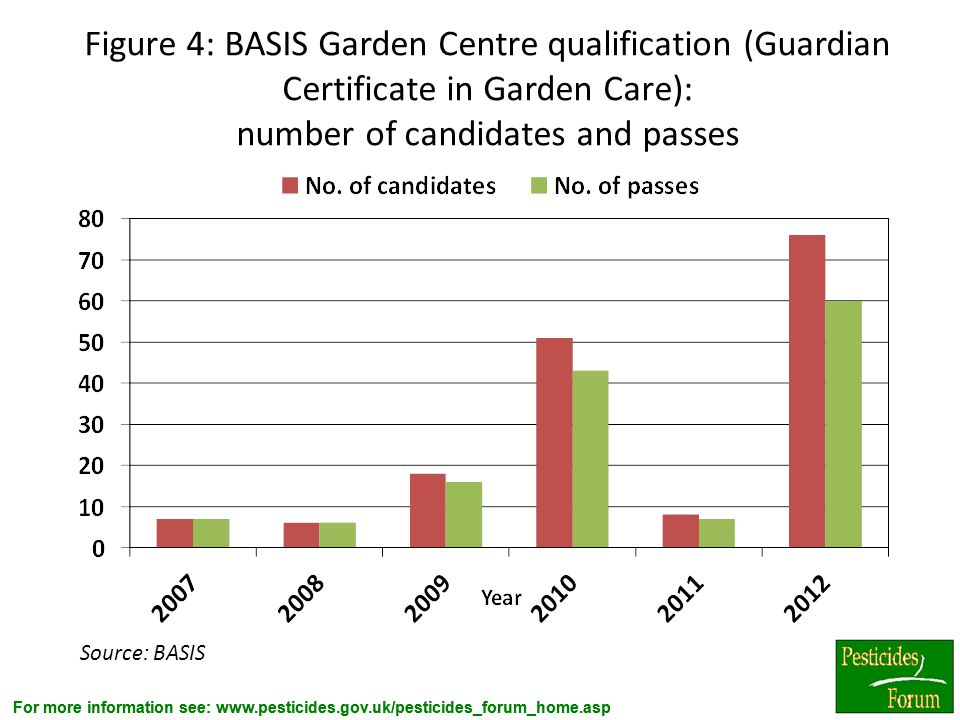 Figure 4: BASIS Garden Centre qualification (Guardian Certificate in Garden Care): number of candidates and passes