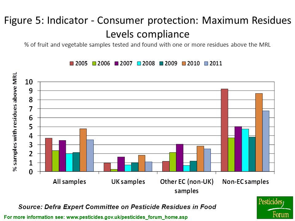Figure 5: Indicator - Consumer protection: Maximum Residues Levels compliance % of fruit and vegetable samples tested and found with one or more residues above the MRL