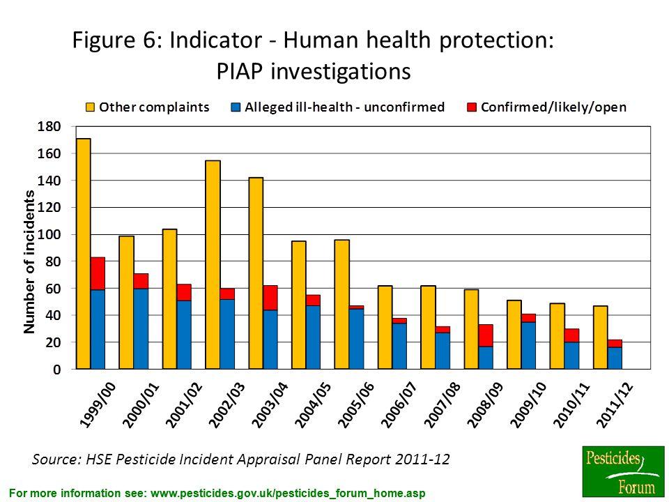Figure 6: Indicator - Human health protection: PIAP investigations