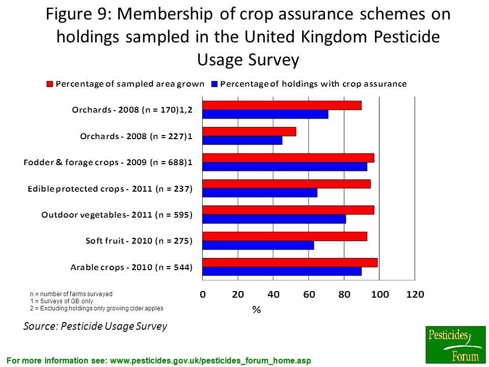 Figure 9: Membership of crop assurance schemes on holdings sampled in the United Kingdom Pesticide Usage Survey