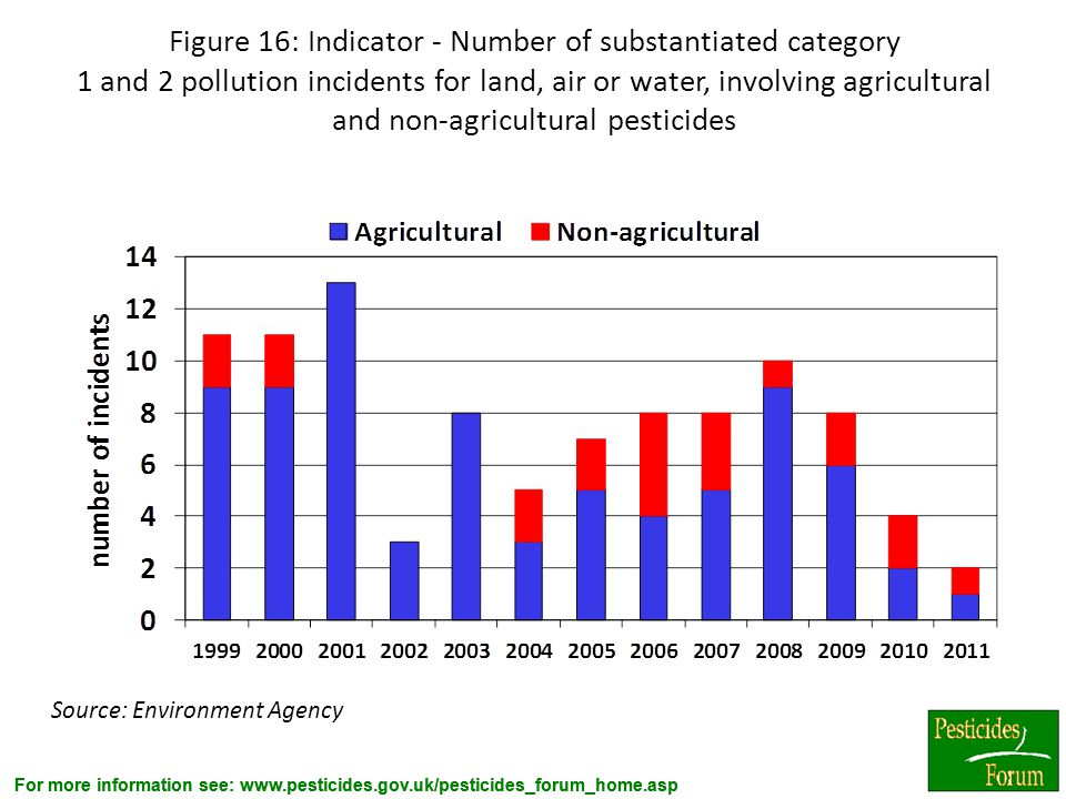 Figure 16: Indicator - Number of substantiated category 1 and 2 pollution incidents for land, air or water, involving agricultural and non-agricultural pesticides