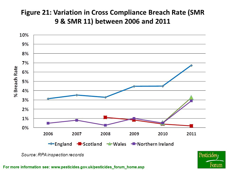 Figure 21: Variation in Cross Compliance Breach Rate (SMR 9 & SMR 11) between 2006 and 2011