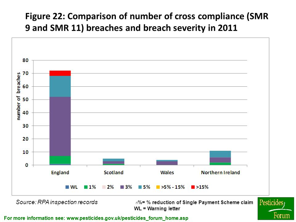 Figure 22: Comparison of number of cross compliance (SMR 9 and SMR 11) breaches and breach severity in 2011