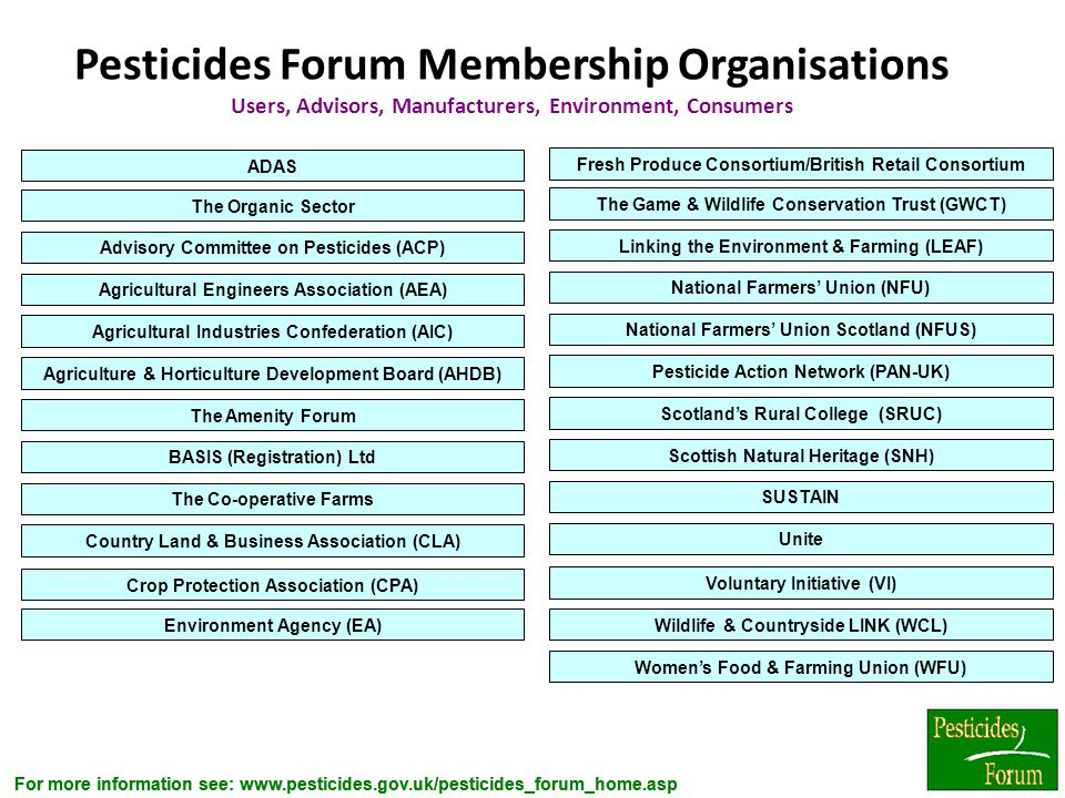 Pesticides Forum Membership Organisations Users, Advisors, Manufacturers, Environment, Consumers