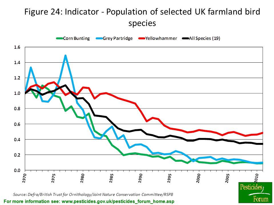 Figure 24: Indicator - Population of selected UK farmland bird species