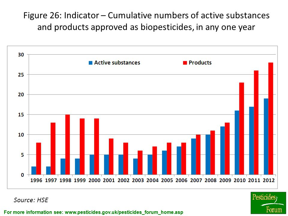 Figure 26: Indicator – Cumulative numbers of active substances and products approved as biopesticides, in any one year