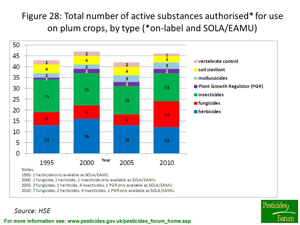 Figure 28: Total number of active substances authorised