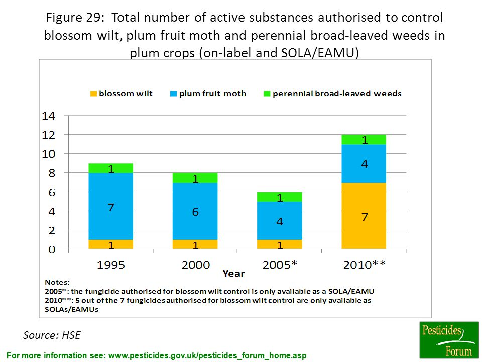 Figure 29: Total number of active substances authorised to control blossom wilt, plum fruit moth and perennial broad-leaved weeds in plum crops (on-label and SOLA/EAMU)