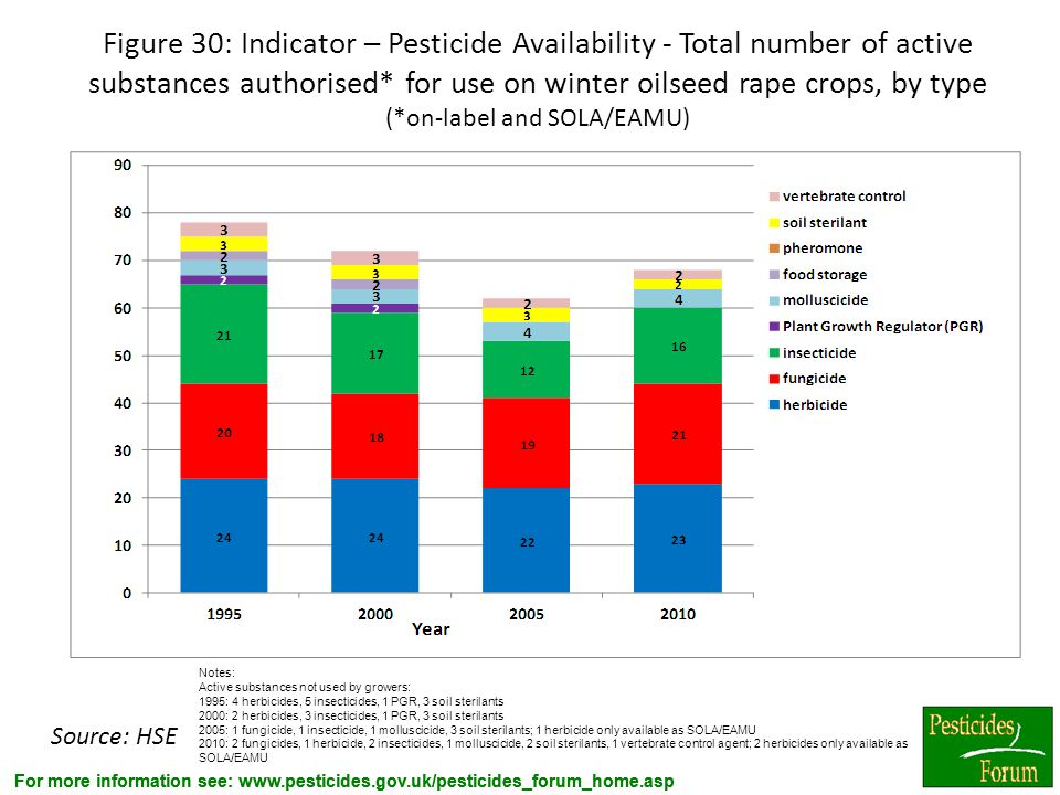 Figure 30: Indicator – Pesticide Availability - Total number of active substances authorised* for use on winter oilseed rape crops, by type (*on-label and SOLA/EAMU)