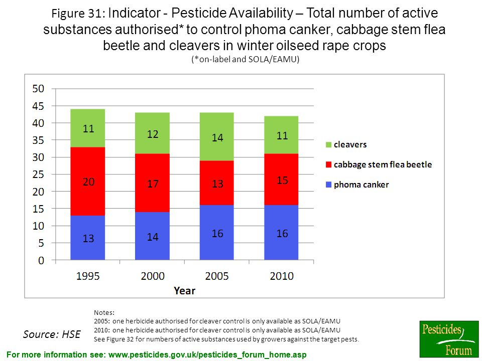 Figure 31: Indicator - Pesticide Availability – Total number of active substances authorised* to control phoma canker, cabbage stem flea beetle and cleavers in winter oilseed rape crops (*on-label and SOLA/EAMU)