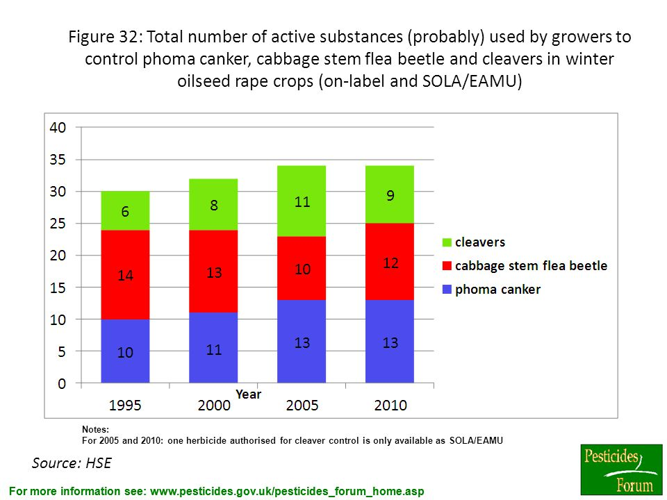 Figure 32: Total number of active substances (probably) used by growers to control phoma canker, cabbage stem flea beetle and cleavers in winter oilseed rape crops (on-label and SOLA/EAMU)