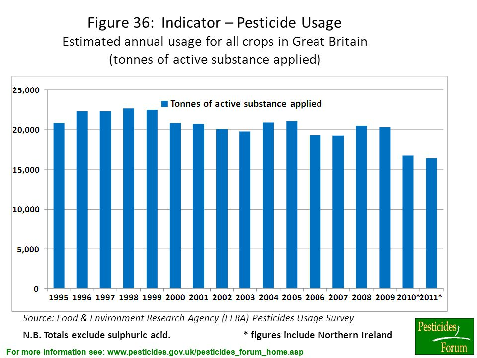 Figure 36: Indicator – Pesticide Usage Estimated annual usage for all crops in Great Britain (tonnes of active substance applied)
