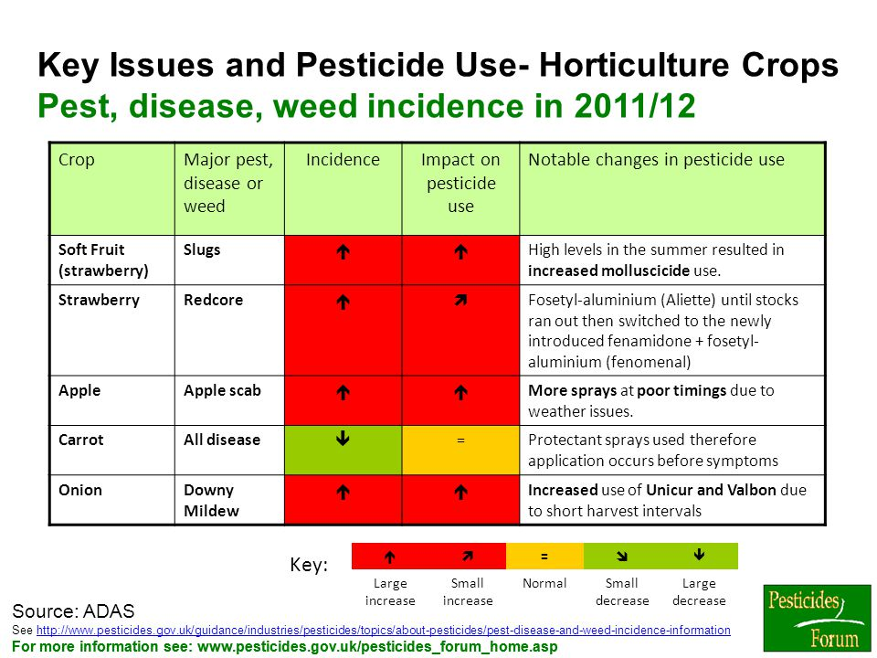 Impact on pesticide use