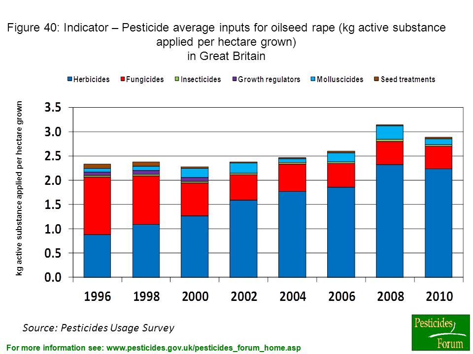 kg active substance applied per hectare grown
