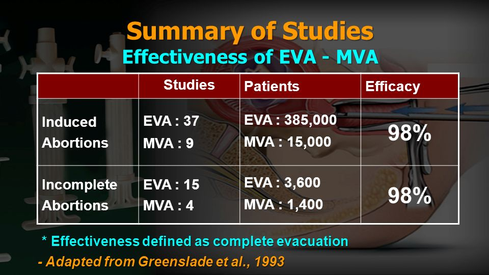 Summary of Studies Effectiveness of EVA - MVA