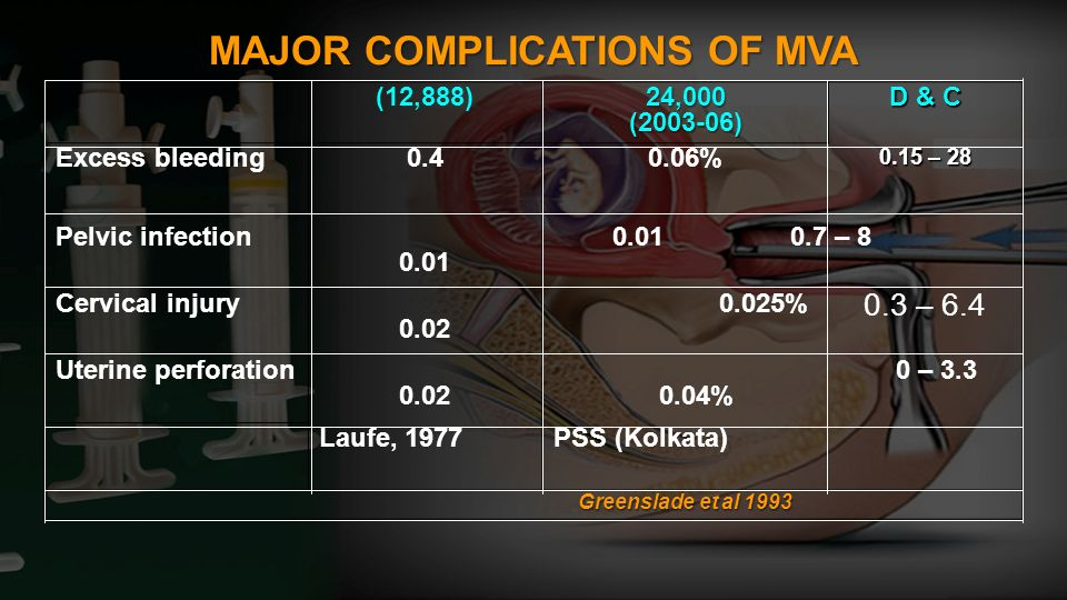 MAJOR COMPLICATIONS OF MVA