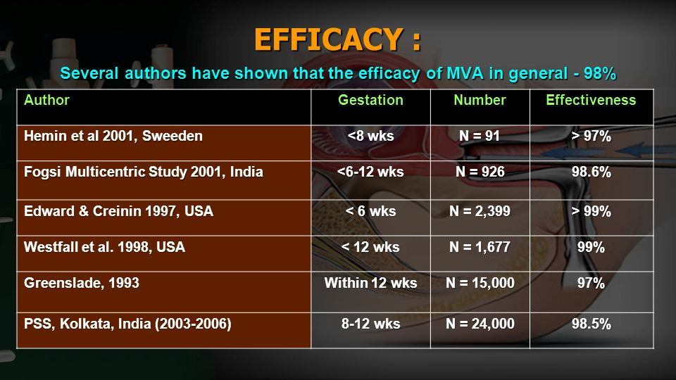 EFFICACY : Several authors have shown that the efficacy of MVA in general - 98%
