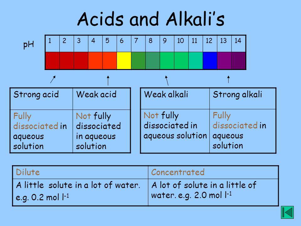 Acids and Alkali's pH Strong acid Weak acid