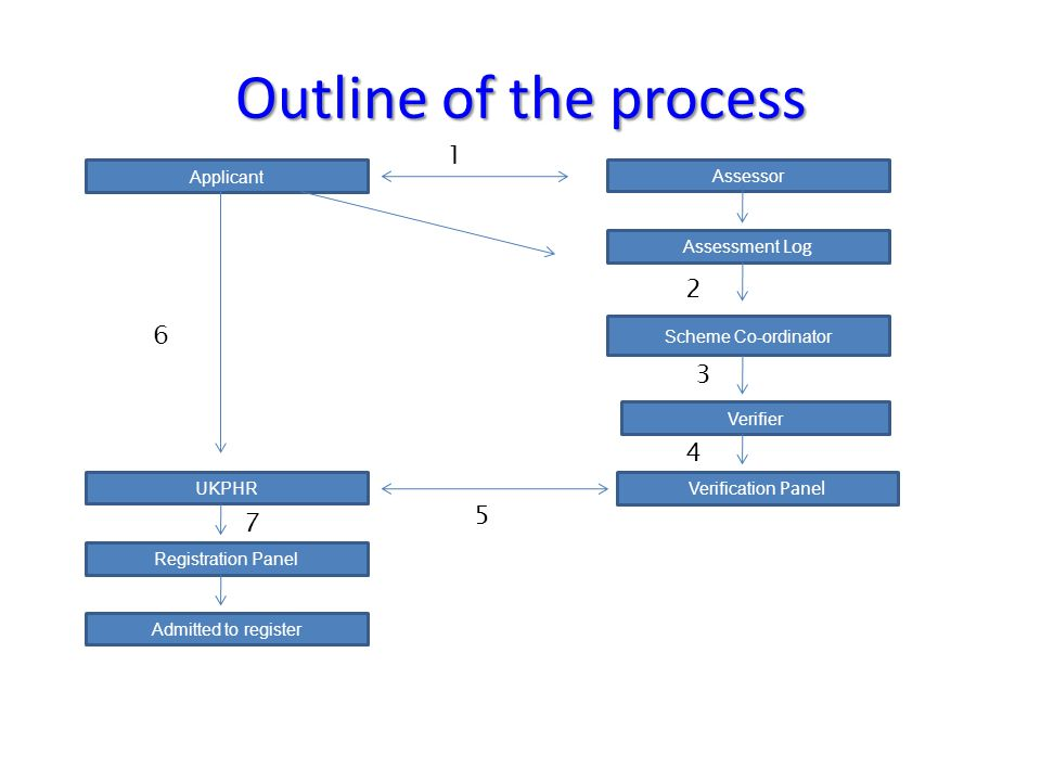 Outline of the process 1 2 6 3 4 5 7 Assessor Applicant UKPHR