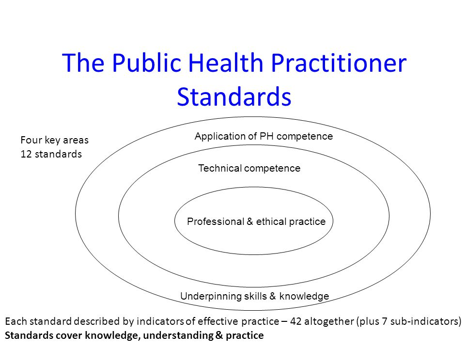 The Public Health Practitioner Standards