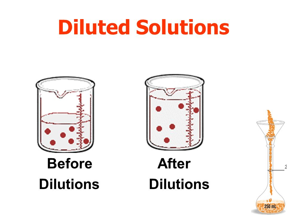Diluted Solutions Before After Dilutions Dilutions