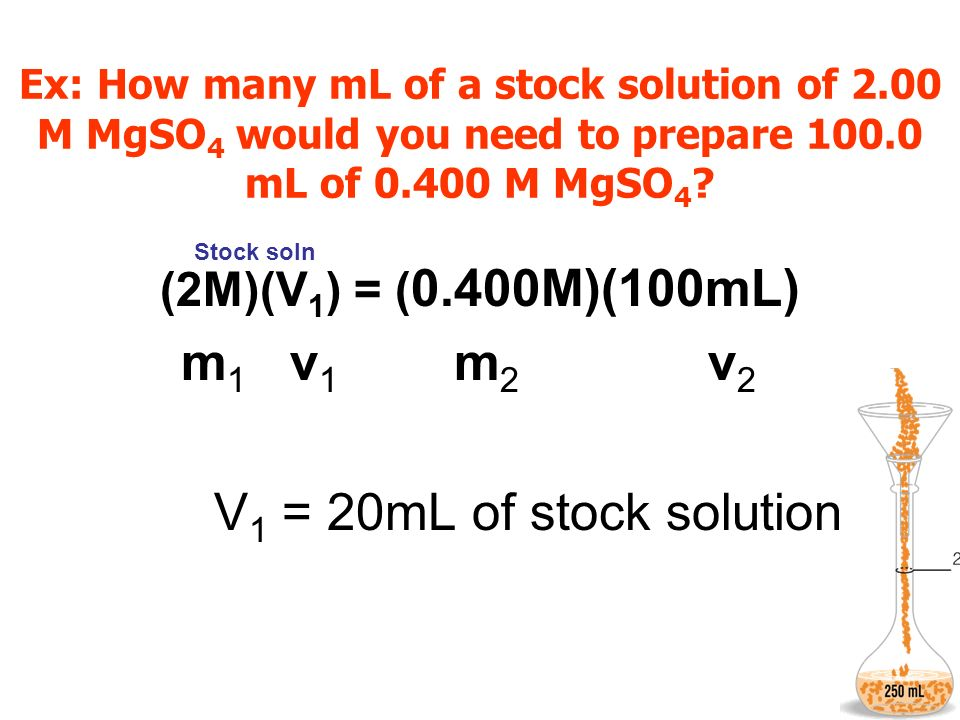 m1 v1 m2 v2 V1 = 20mL of stock solution (2M)(V1) = (0.400M)(100mL)