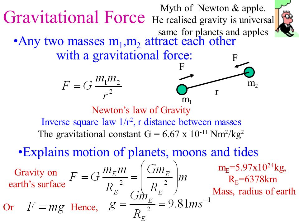 Gravitational Force Myth of Newton & apple. He realised gravity is universal same for planets and apples.