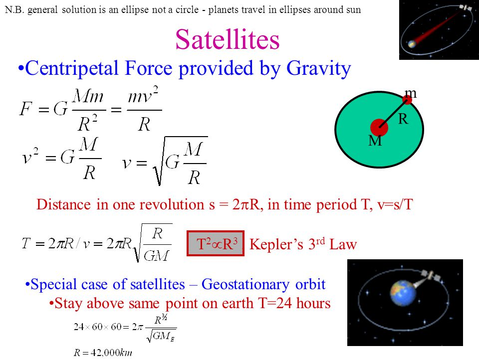Satellites Centripetal Force provided by Gravity m R M