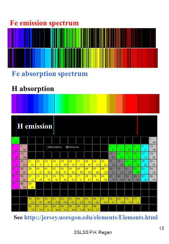 Fe absorption spectrum