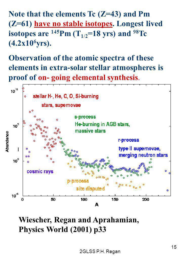 Wiescher, Regan and Aprahamian, Physics World (2001) p33