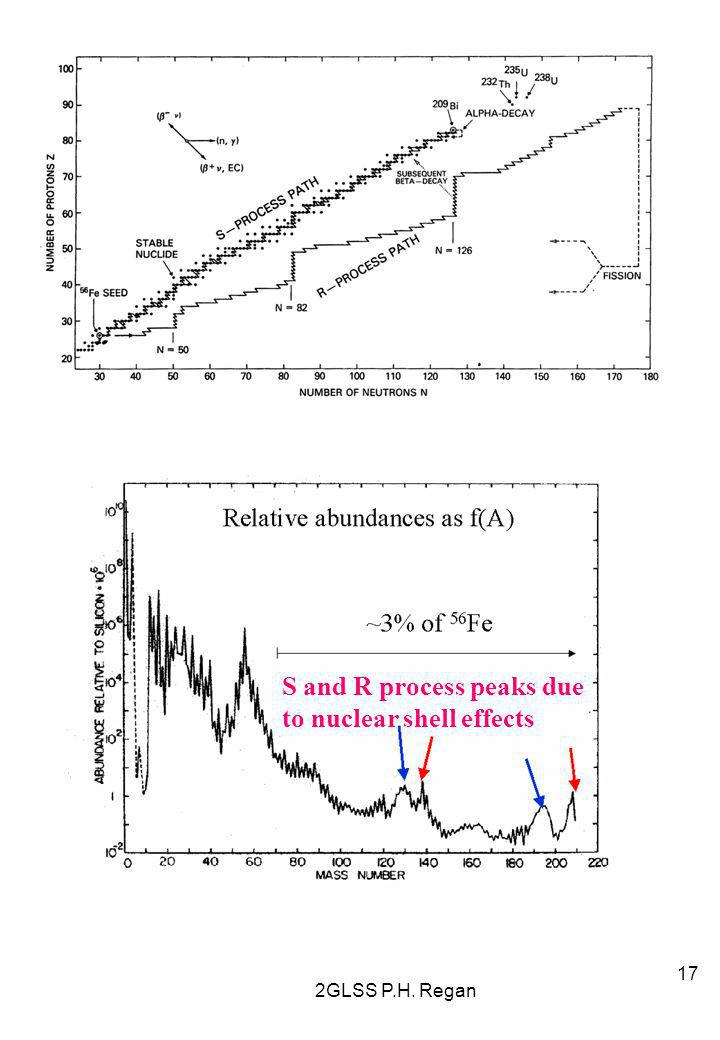 S and R process peaks due to nuclear shell effects