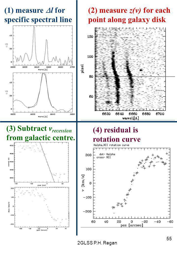specific spectral line (2) measure z(v) for each