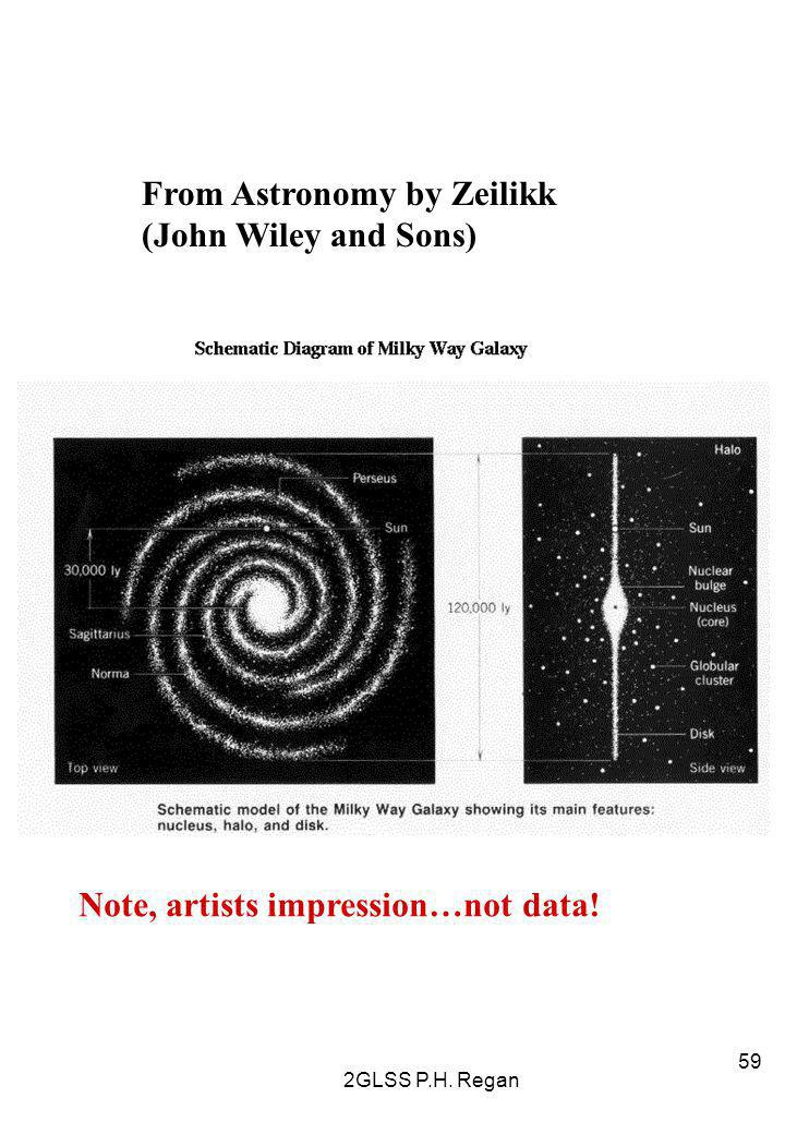 From Astronomy by Zeilikk (John Wiley and Sons)