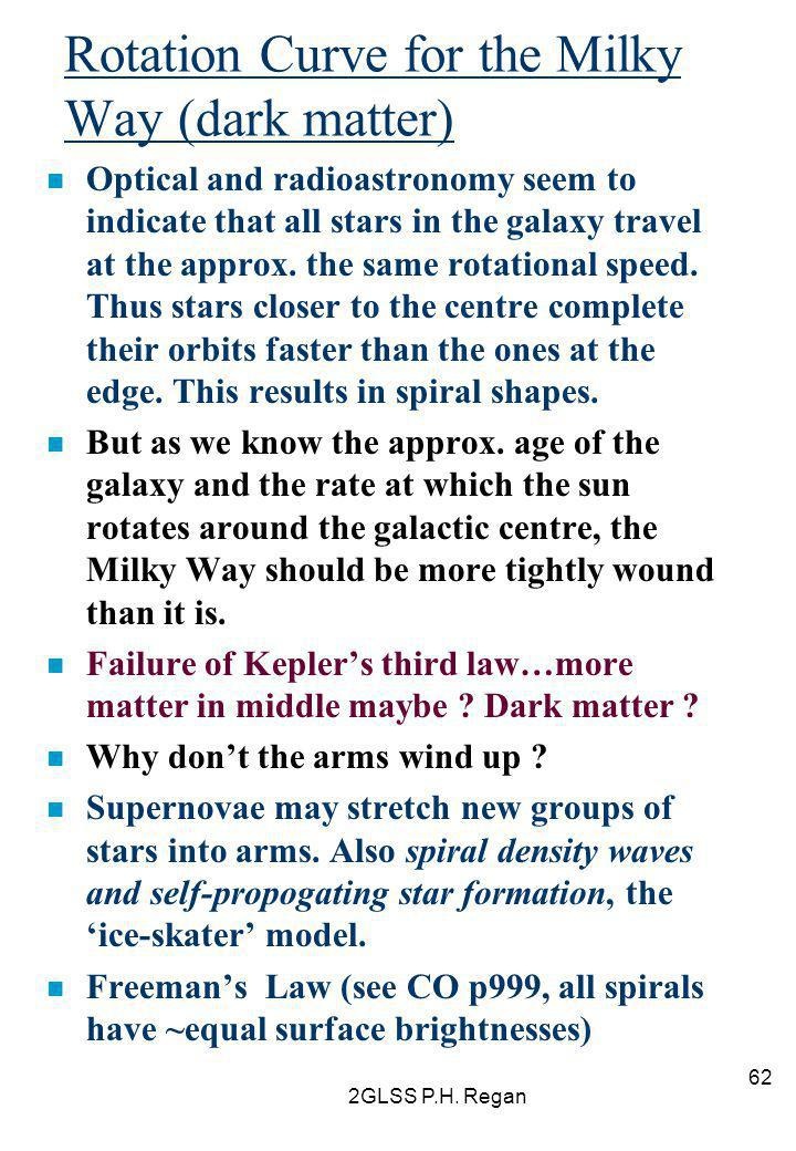 Rotation Curve for the Milky Way (dark matter)
