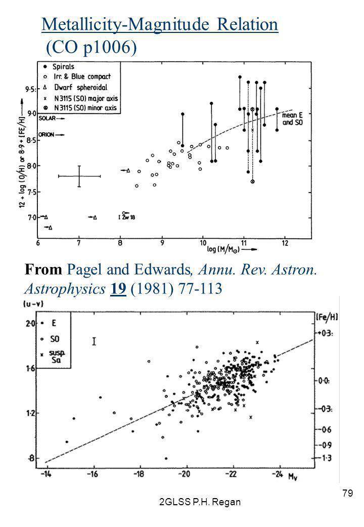 Metallicity-Magnitude Relation (CO p1006)