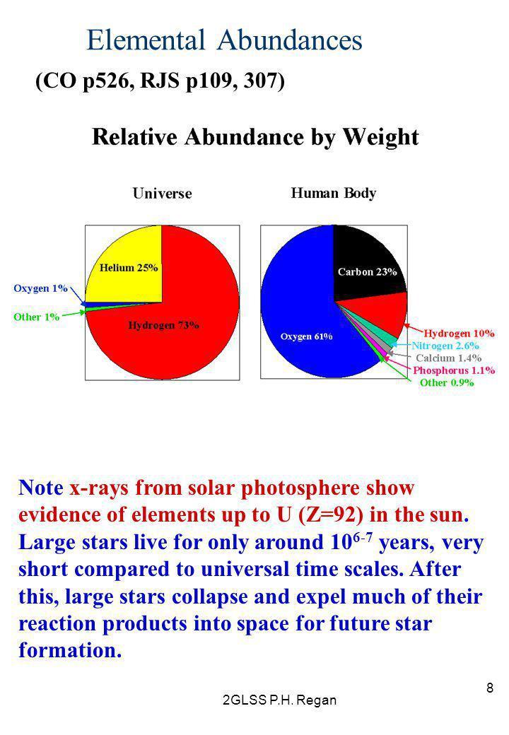 Elemental Abundances (CO p526, RJS p109, 307)