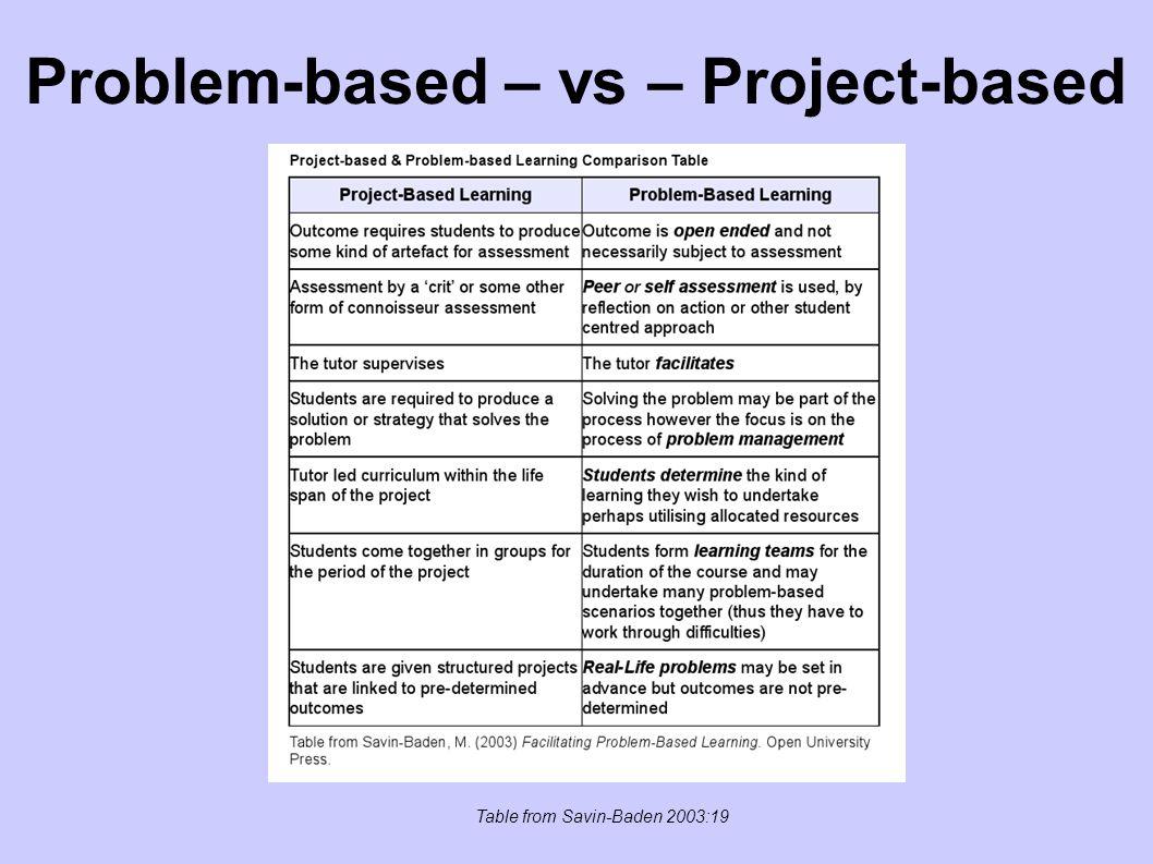 Problem-based – vs – Project-based