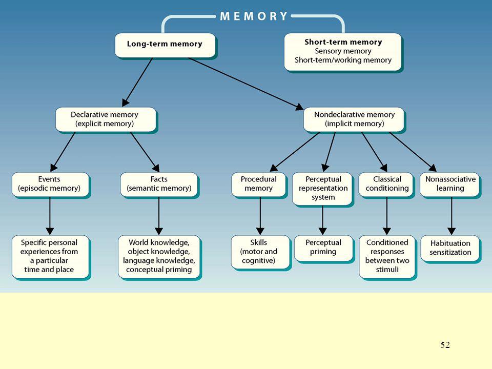 Summary of memory
